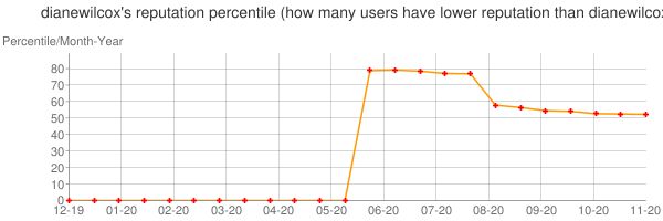 Percentile of dianewilcox's reputation that higher than others