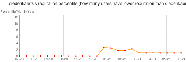 Percentile of diederikaerts's reputation that higher than others