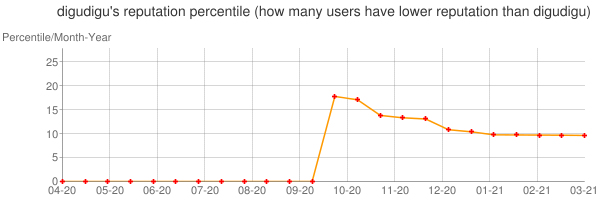 Percentile of digudigu's reputation that higher than others