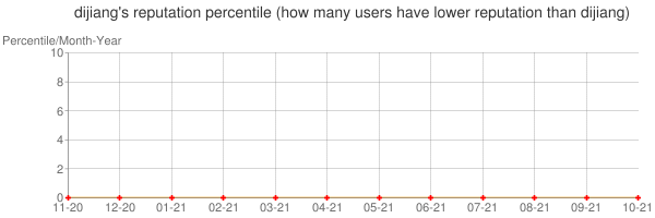 Percentile of dijiang's reputation that higher than others