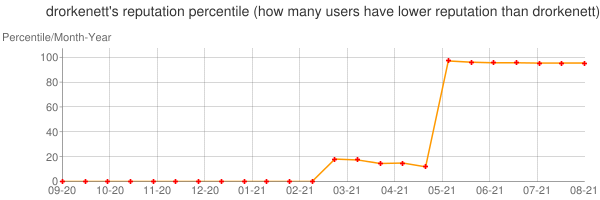 Percentile of drorkenett's reputation that higher than others