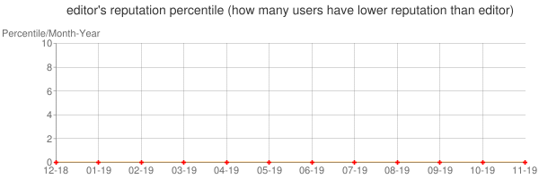 Percentile of editor's reputation that higher than others