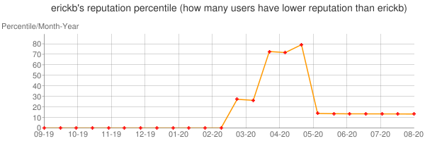 Percentile of erickb's reputation that higher than others