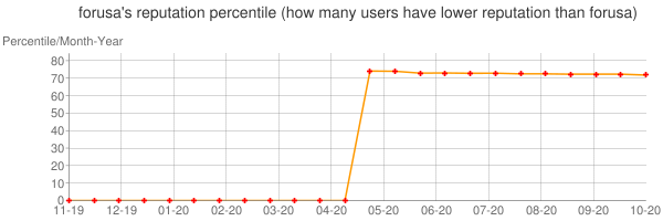 Percentile of forusa's reputation that higher than others