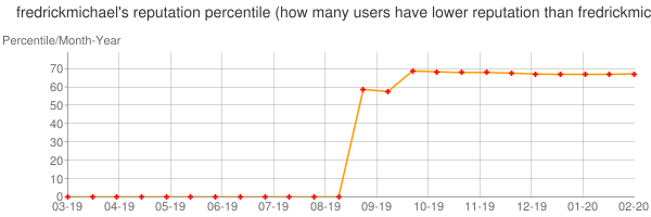 Percentile of fredrickmichael's reputation that higher than others