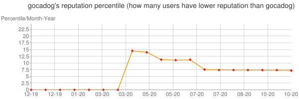 Percentile of gocadog's reputation that higher than others