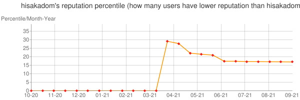 Percentile of hisakadom's reputation that higher than others