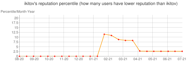 Percentile of ikitov's reputation that higher than others