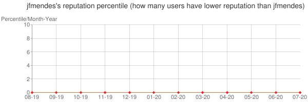 Percentile of jfmendes's reputation that higher than others