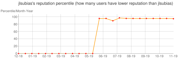 Percentile of jlsubias's reputation that higher than others
