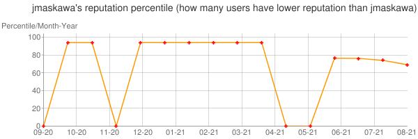 Percentile of jmaskawa's reputation that higher than others