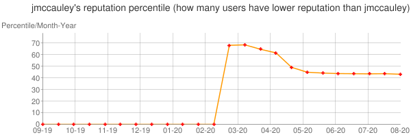 Percentile of jmccauley's reputation that higher than others