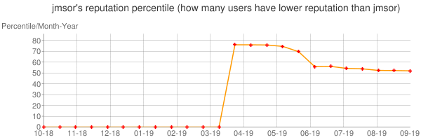 Percentile of jmsor's reputation that higher than others