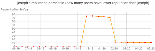 Percentile of joseph's reputation that higher than others