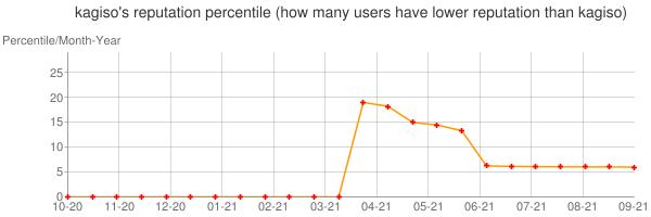 Percentile of kagiso's reputation that higher than others