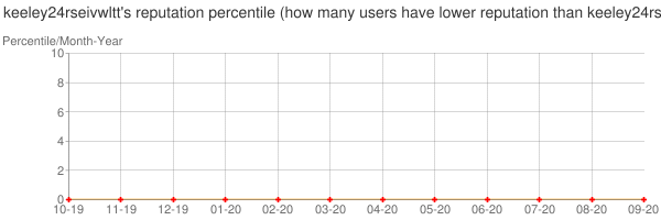 Percentile of keeley24rseivwltt's reputation that higher than others