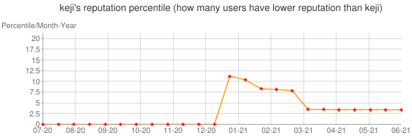 Percentile of keji's reputation that higher than others