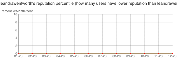 Percentile of leandrawentworth's reputation that higher than others
