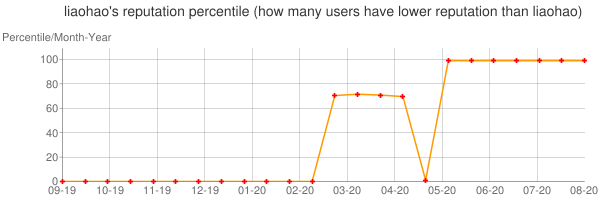 Percentile of liaohao's reputation that higher than others