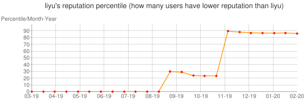 Percentile of liyu's reputation that higher than others
