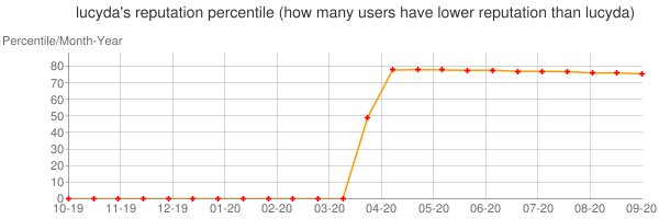 Percentile of lucyda's reputation that higher than others
