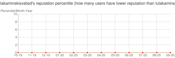 Percentile of lulakaminskisxsbsd's reputation that higher than others