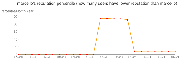 Percentile of marcello's reputation that higher than others