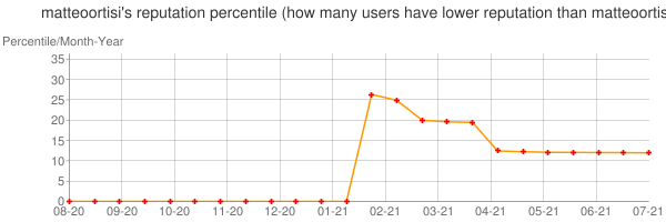 Percentile of matteoortisi's reputation that higher than others