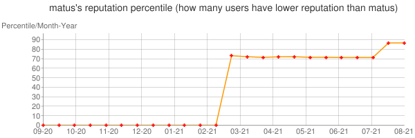Percentile of matus's reputation that higher than others