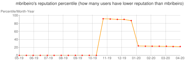 Percentile of mbribeiro's reputation that higher than others