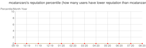 Percentile of mcatanzaro's reputation that higher than others