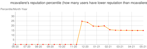 Percentile of mcavaliere's reputation that higher than others