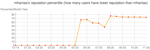 Percentile of mhanias's reputation that higher than others