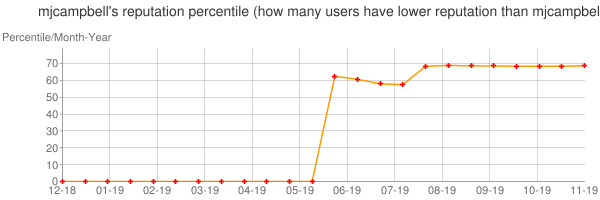 Percentile of mjcampbell's reputation that higher than others