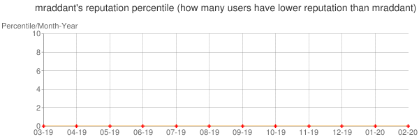 Percentile of mraddant's reputation that higher than others