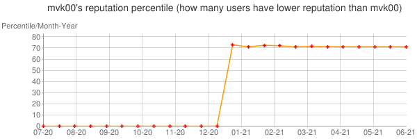 Percentile of mvk00's reputation that higher than others