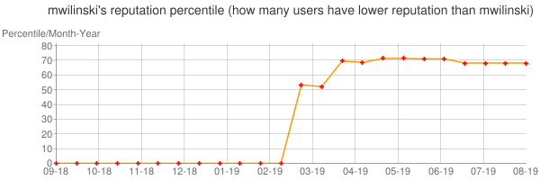 Percentile of mwilinski's reputation that higher than others