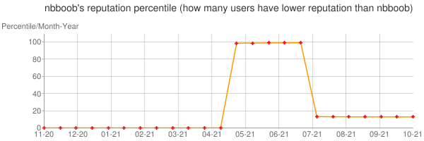 Percentile of nbboob's reputation that higher than others