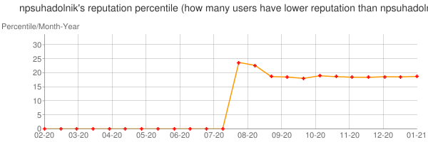 Percentile of npsuhadolnik's reputation that higher than others