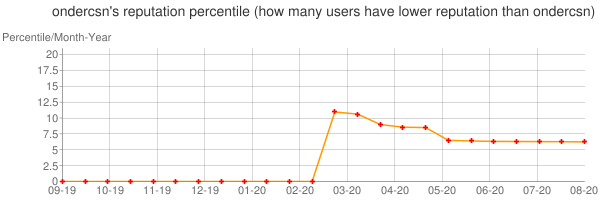 Percentile of ondercsn's reputation that higher than others