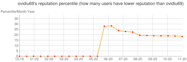 Percentile of ovidiu69's reputation that higher than others