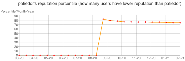 Percentile of pafiedor's reputation that higher than others