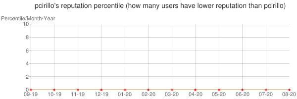 Percentile of pcirillo's reputation that higher than others