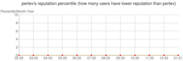 Percentile of pertev's reputation that higher than others