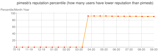 Percentile of pimesb's reputation that higher than others