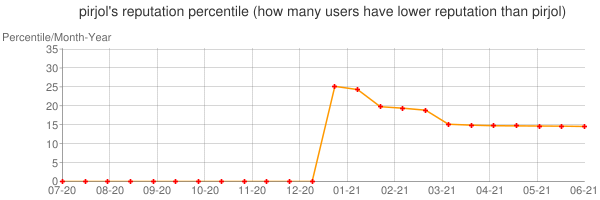 Percentile of pirjol's reputation that higher than others