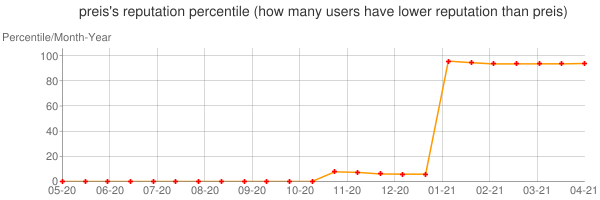 Percentile of preis's reputation that higher than others