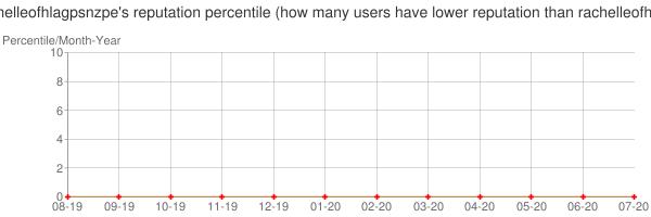 Percentile of rachelleofhlagpsnzpe's reputation that higher than others