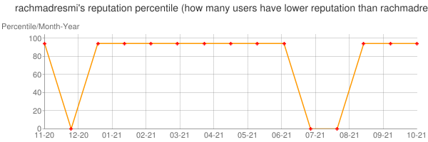 Percentile of rachmadresmi's reputation that higher than others