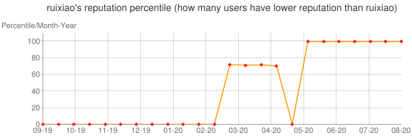 Percentile of ruixiao's reputation that higher than others